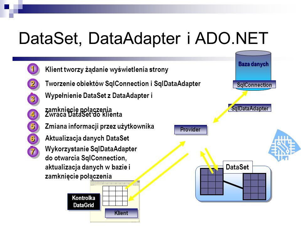 DataSet, DataAdapter i ADO.NET
