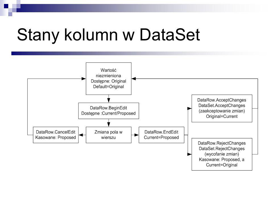 Stany kolumn w DataSet Aby to zrozumieć, warto się przyjżeć temu diagramowi NIE ROZGADAĆ SIĘ!