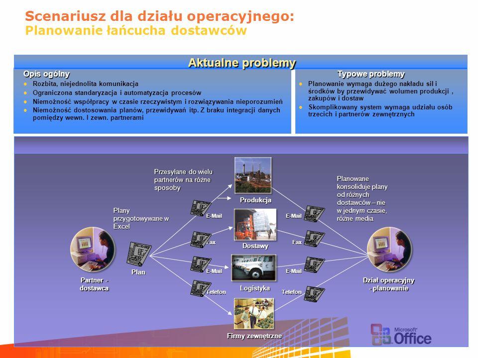 Scenariusz dla działu operacyjnego: Planowanie łańcucha dostawców