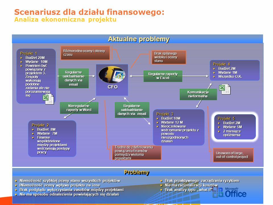 Scenariusz dla działu finansowego: Analiza ekonomiczna projektu