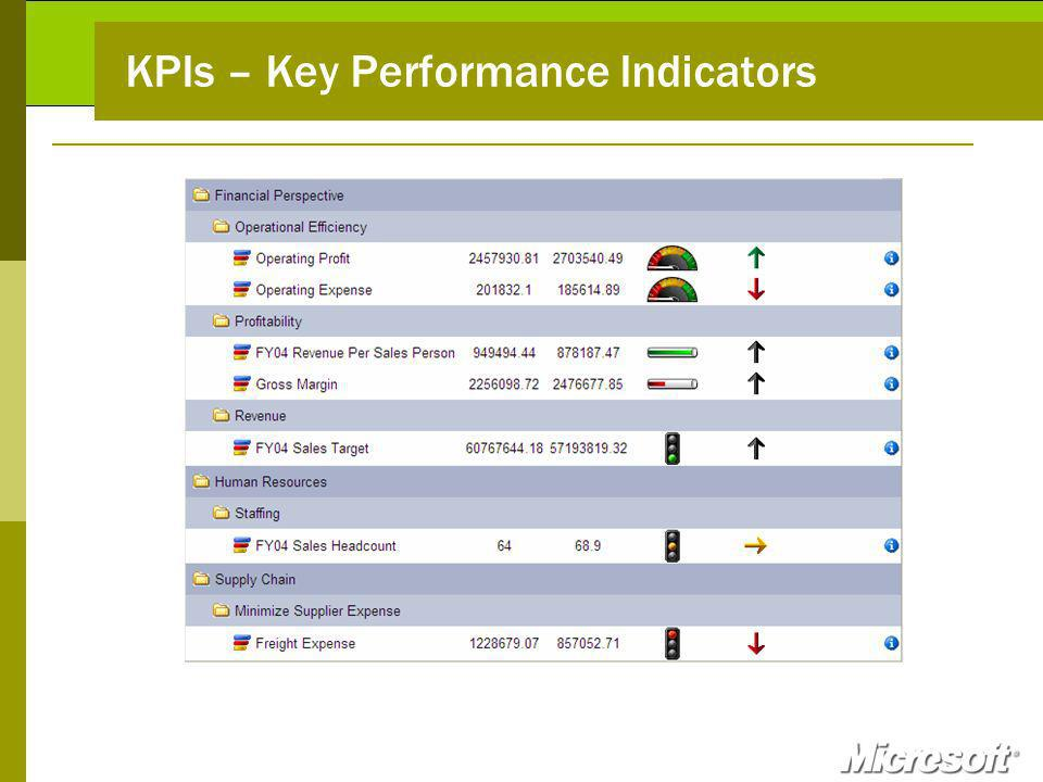 KPIs – Key Performance Indicators