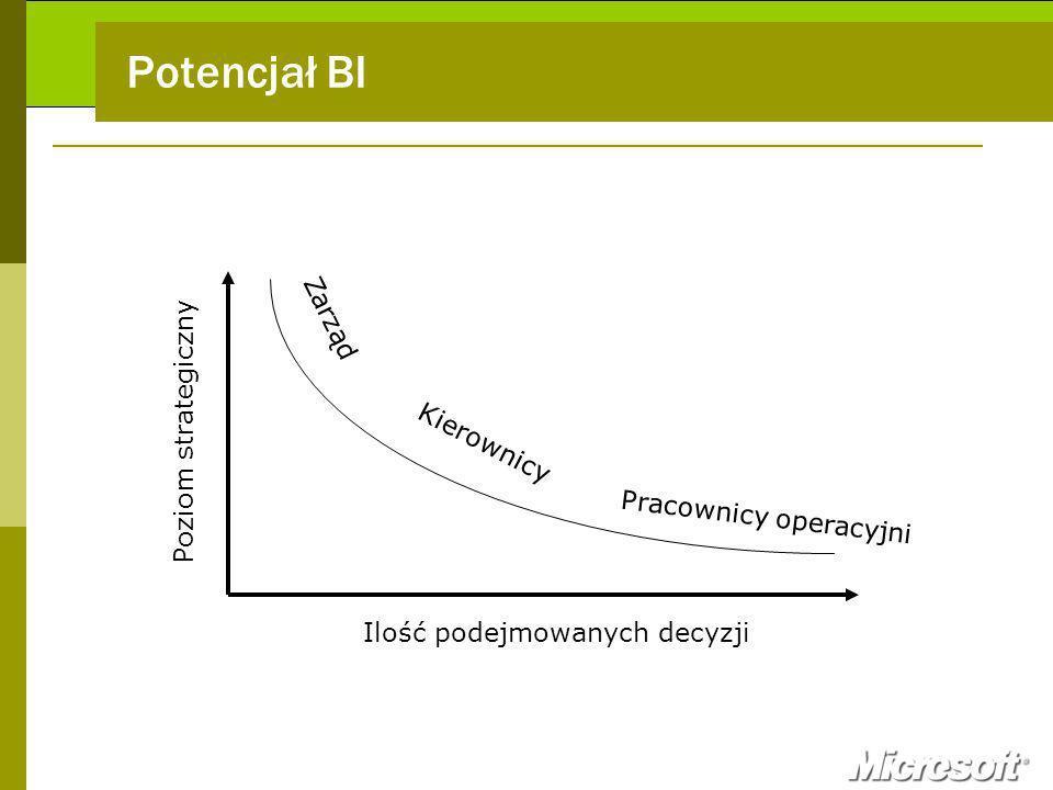 Potencjał BI Zarząd Poziom strategiczny Kierownicy