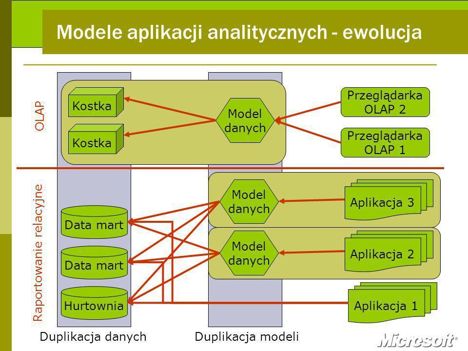 Modele aplikacji analitycznych - ewolucja