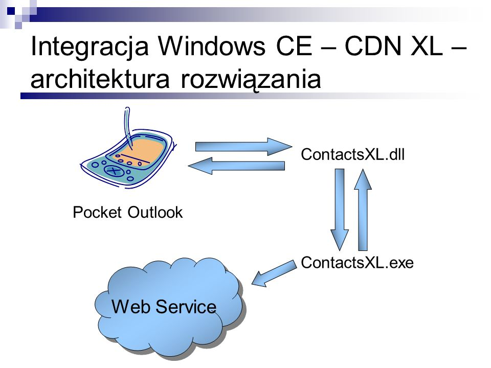 Integracja Windows CE – CDN XL – architektura rozwiązania