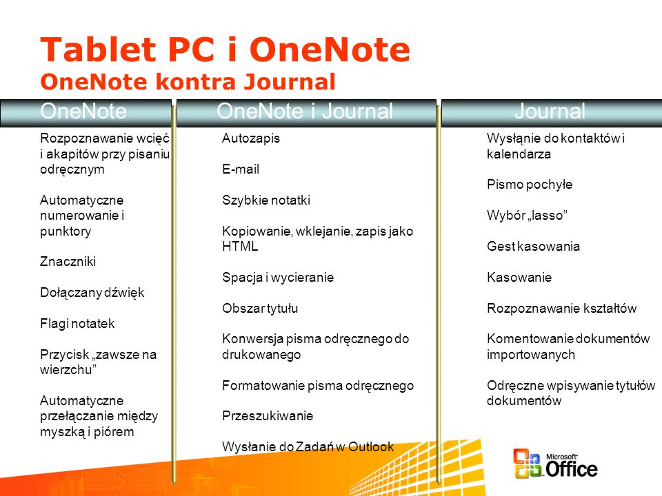 Tablet PC i OneNote OneNote kontra Journal