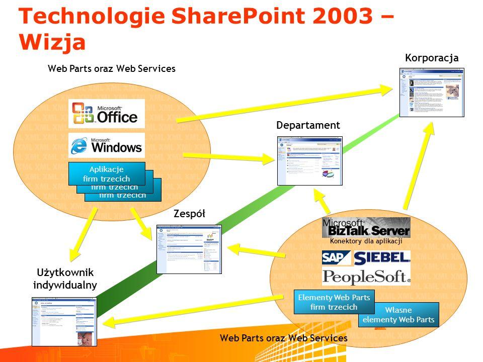 Technologie SharePoint 2003 – Wizja