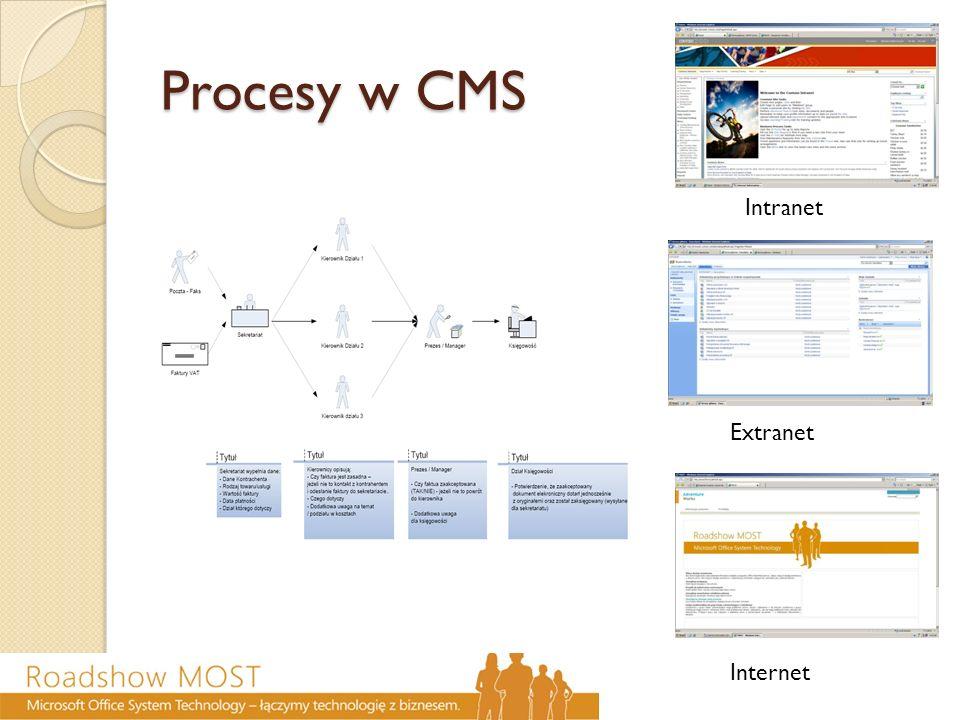 Procesy w CMS Intranet Extranet Internet
