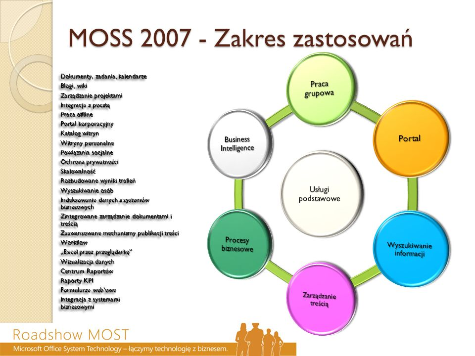 MOSS 2007 - Zakres zastosowań