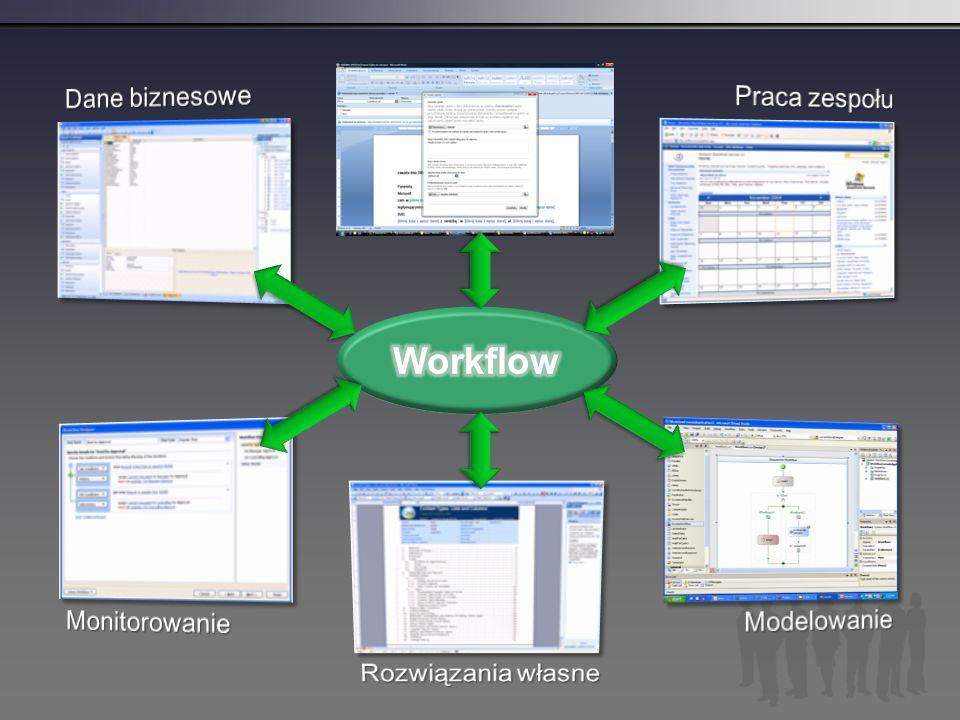 Workflow Dane biznesowe Praca zespołu Monitorowanie Modelowanie