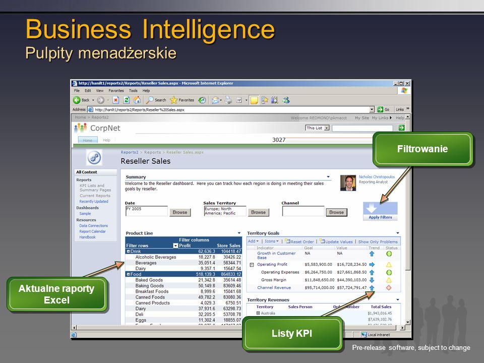Business Intelligence Pulpity menadżerskie
