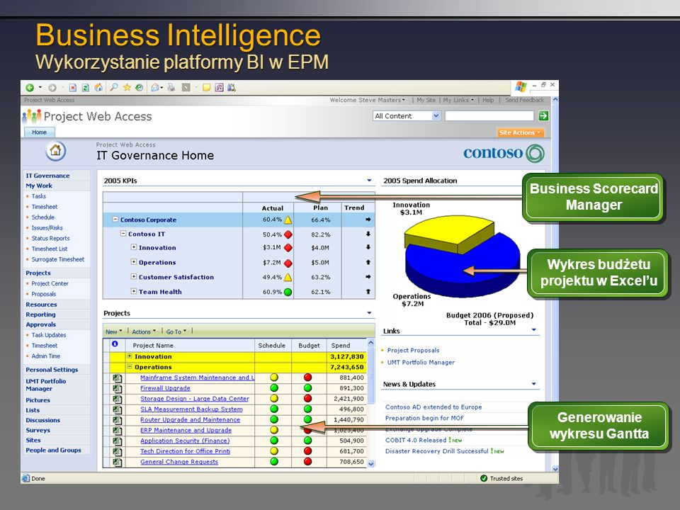 Business Scorecard Manager