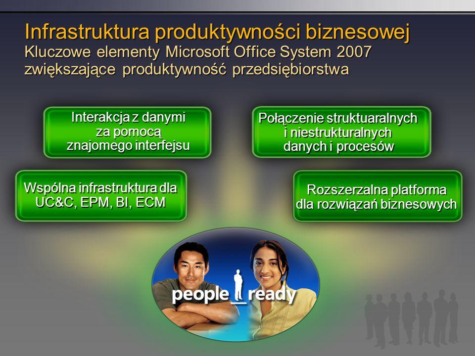 Infrastruktura produktywności biznesowej Kluczowe elementy Microsoft Office System 2007 zwiększające produktywność przedsiębiorstwa