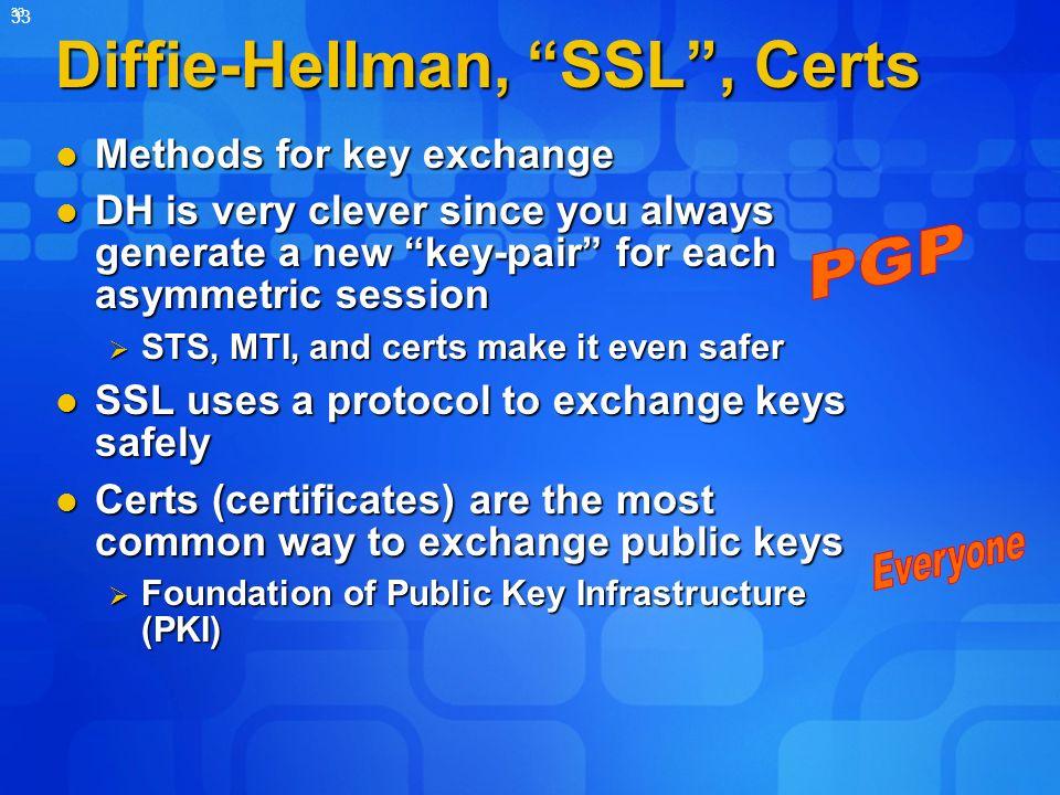 Diffie-Hellman, SSL , Certs