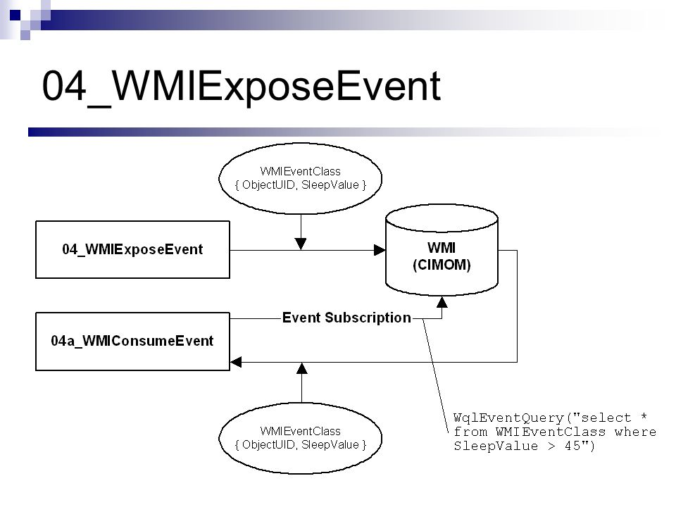 04_WMIExposeEvent