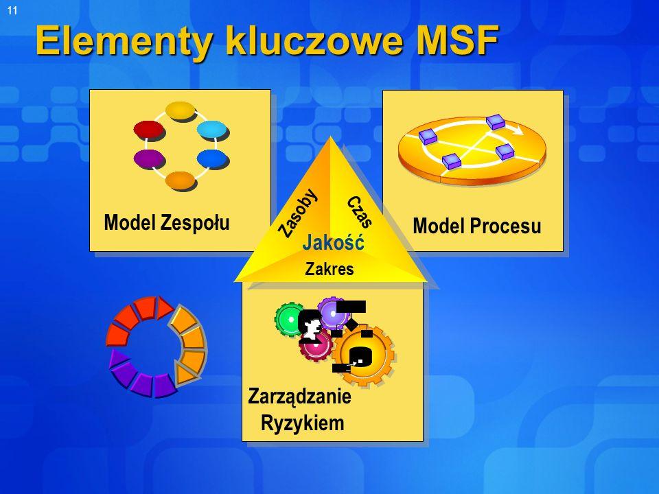 Elementy kluczowe MSF Model Zespołu Model Procesu Jakość