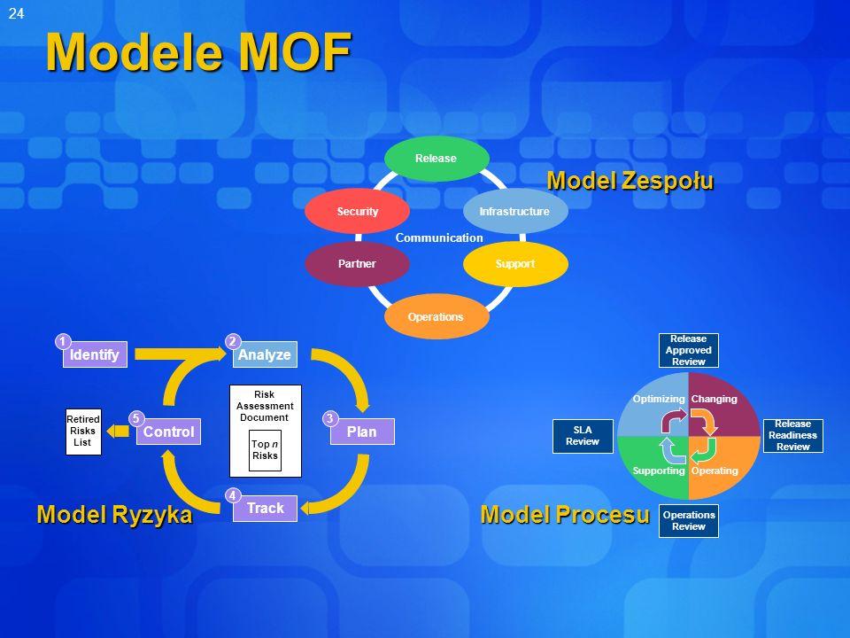 Modele MOF Model Ryzyka Model Procesu Model Zespołu 3/26/2017 Identify