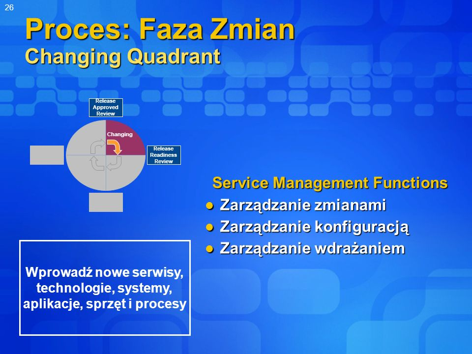 Proces: Faza Zmian Changing Quadrant