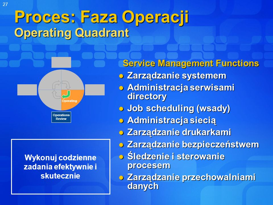 Proces: Faza Operacji Operating Quadrant