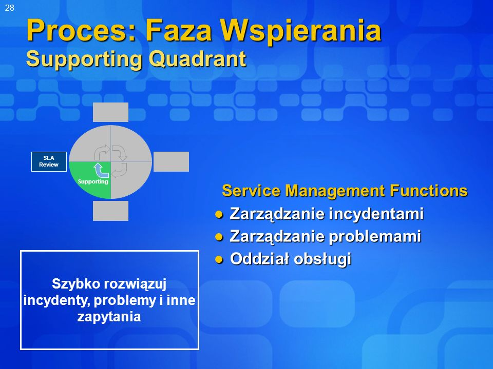 Proces: Faza Wspierania Supporting Quadrant