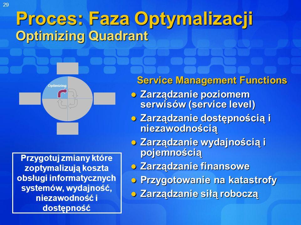 Proces: Faza Optymalizacji Optimizing Quadrant