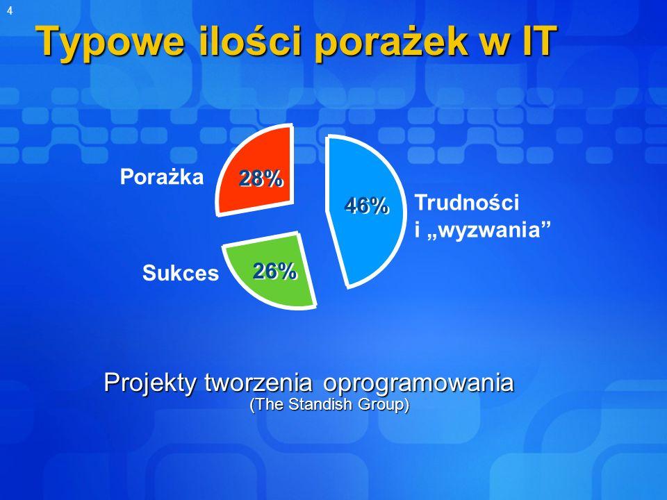 Typowe ilości porażek w IT