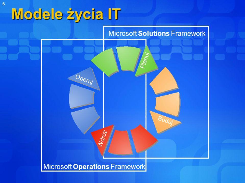 Modele życia IT Microsoft Solutions Framework