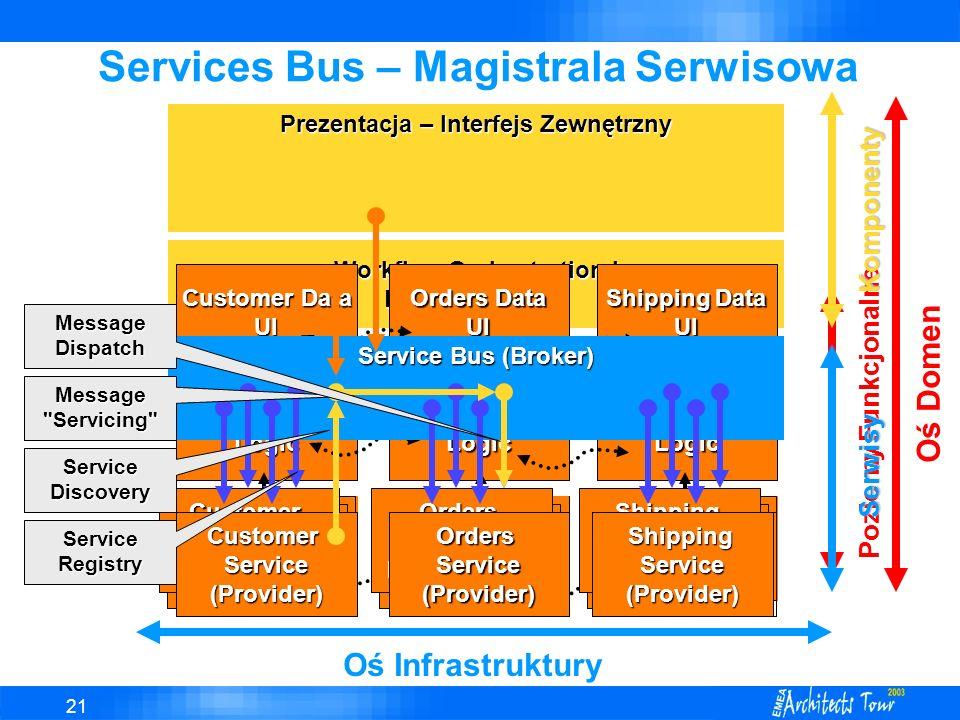 Services Bus – Magistrala Serwisowa
