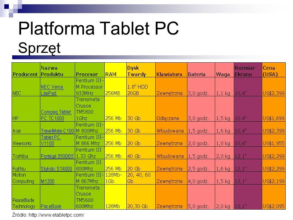 Platforma Tablet PC Sprzęt