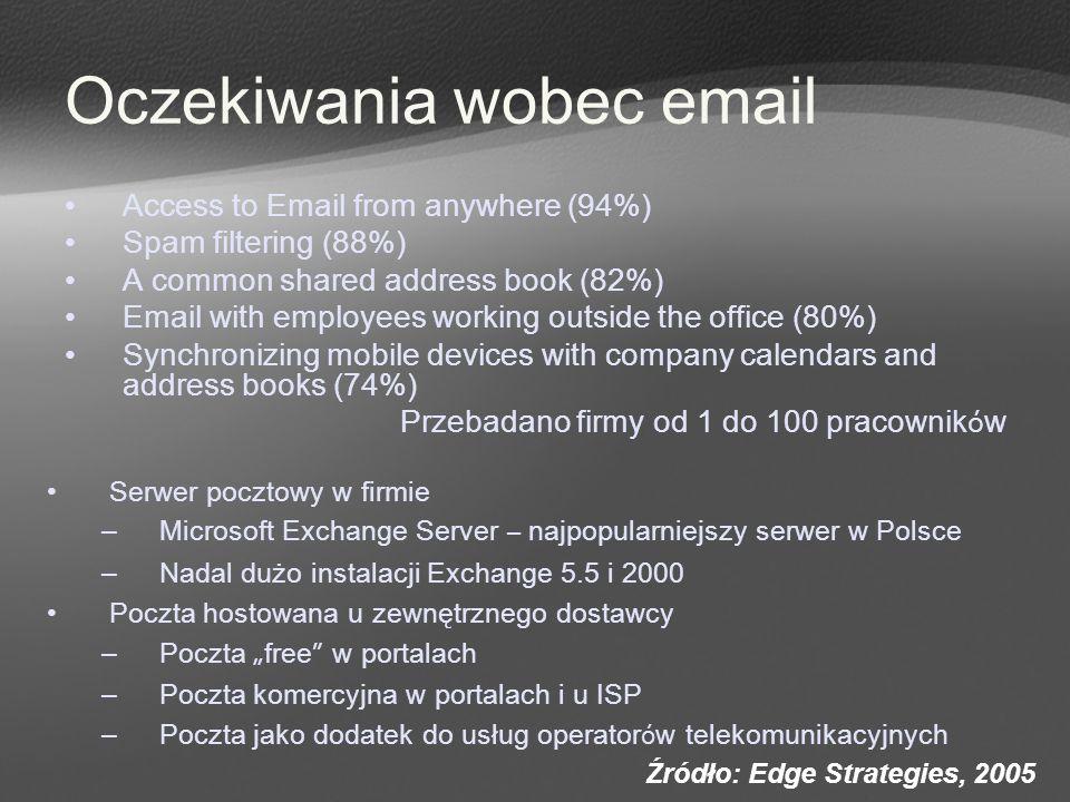 Oczekiwania wobec email