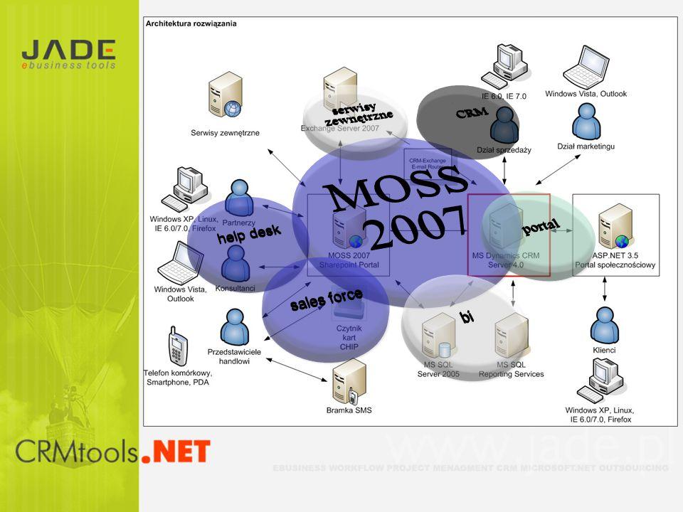 MOSS 2007 serwisy zewnętrzne CRM portal help desk sales force bi