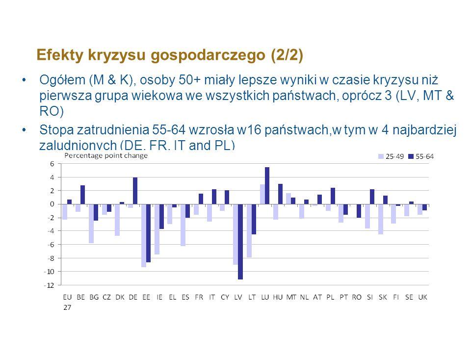 Efekty kryzysu gospodarczego (2/2)