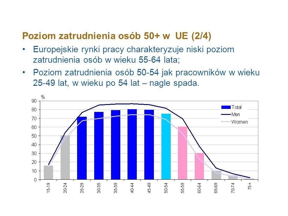 Poziom zatrudnienia osób 50+ w UE (2/4)