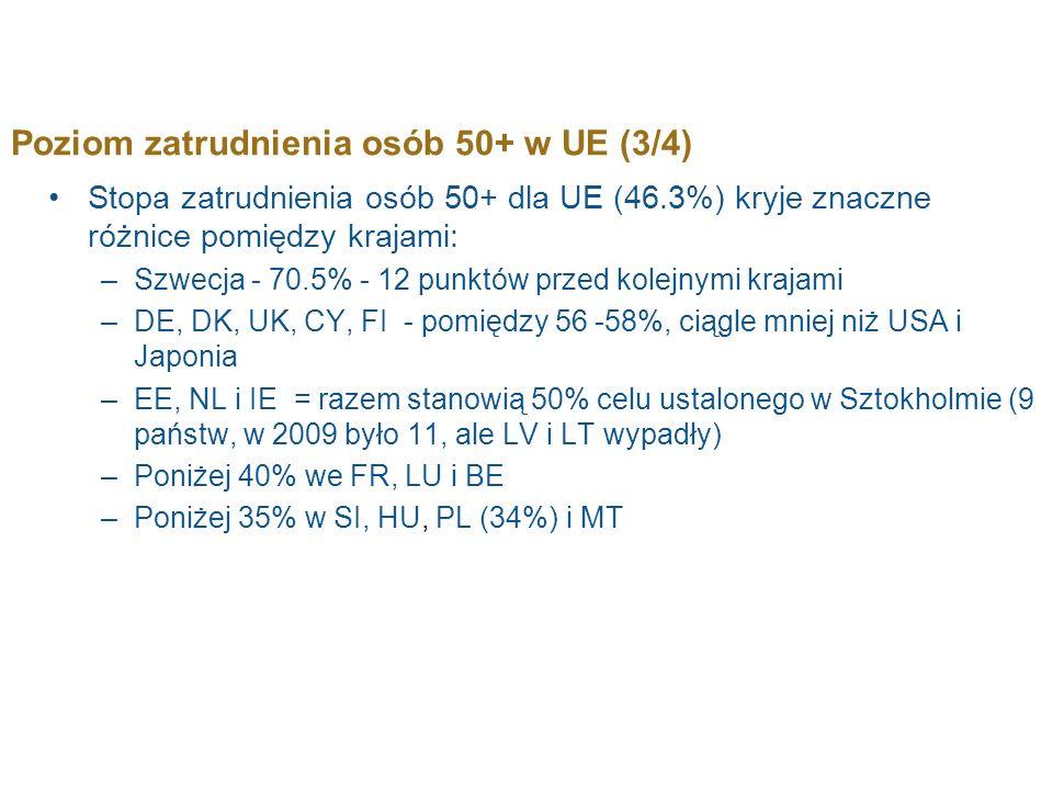 Poziom zatrudnienia osób 50+ w UE (3/4)