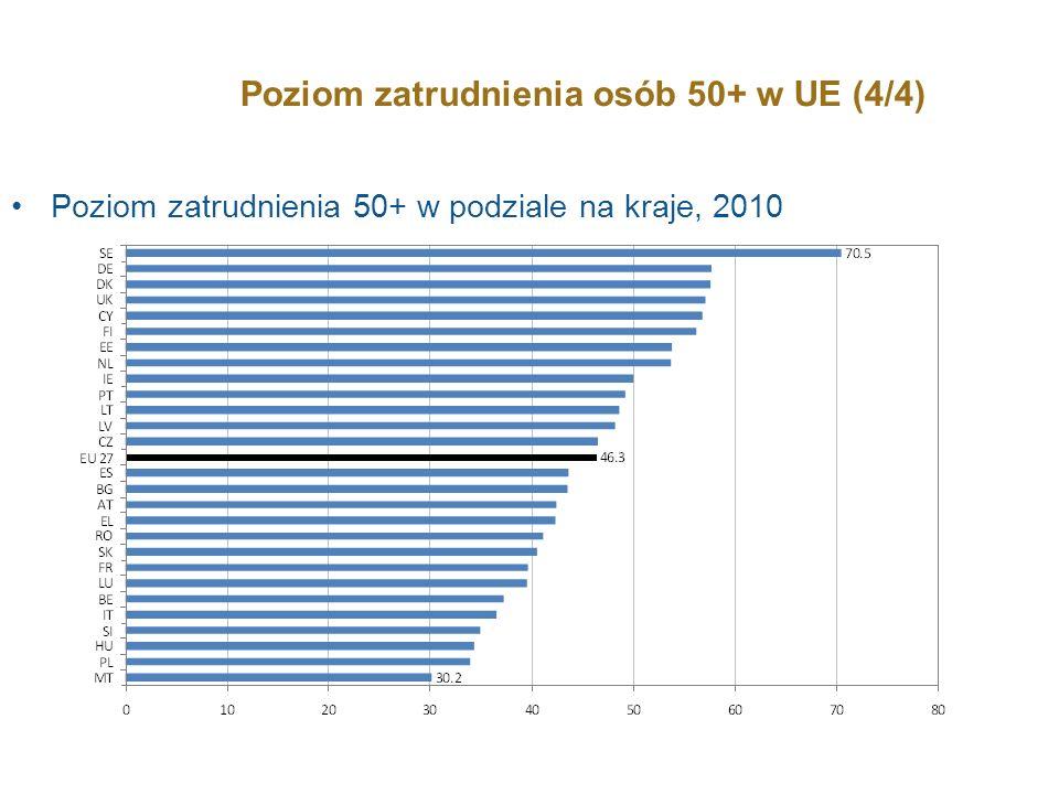 Poziom zatrudnienia osób 50+ w UE (4/4)