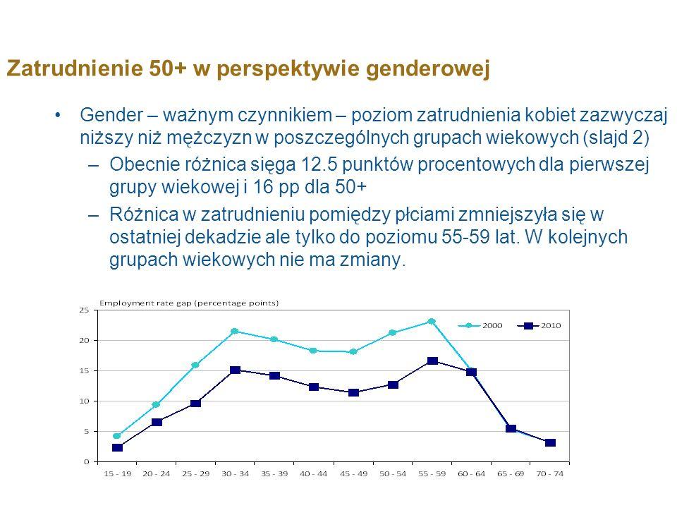 Zatrudnienie 50+ w perspektywie genderowej