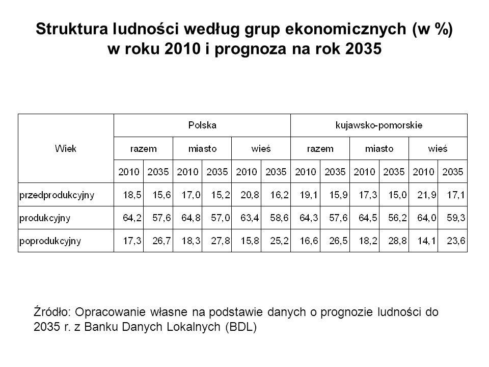 Struktura ludności według grup ekonomicznych (w %) w roku 2010 i prognoza na rok 2035