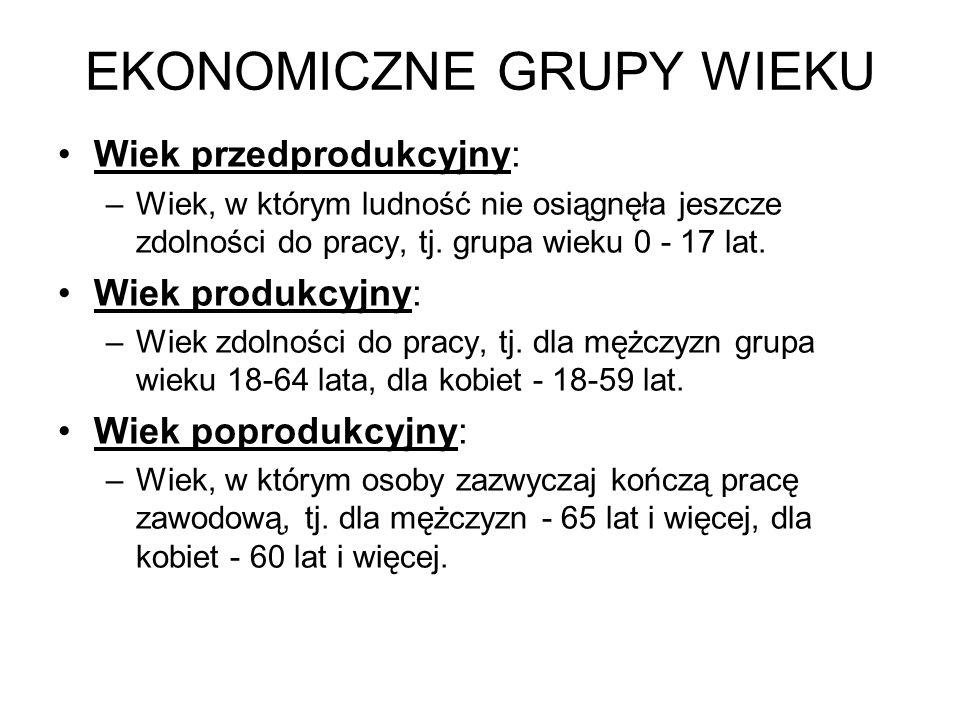 EKONOMICZNE GRUPY WIEKU