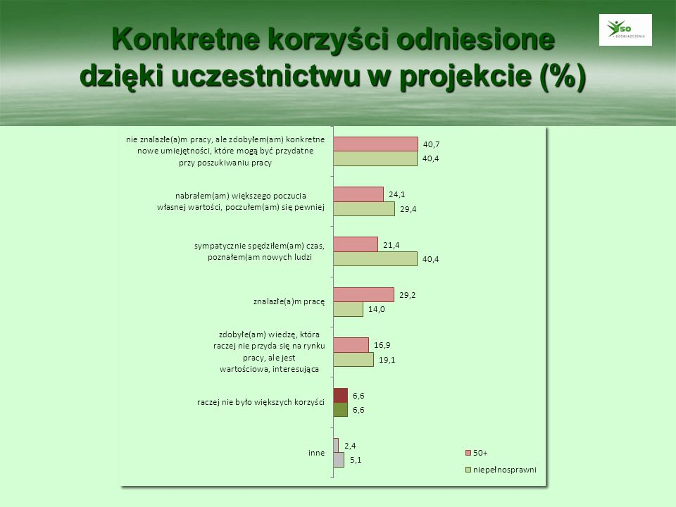 Konkretne korzyści odniesione dzięki uczestnictwu w projekcie (%)