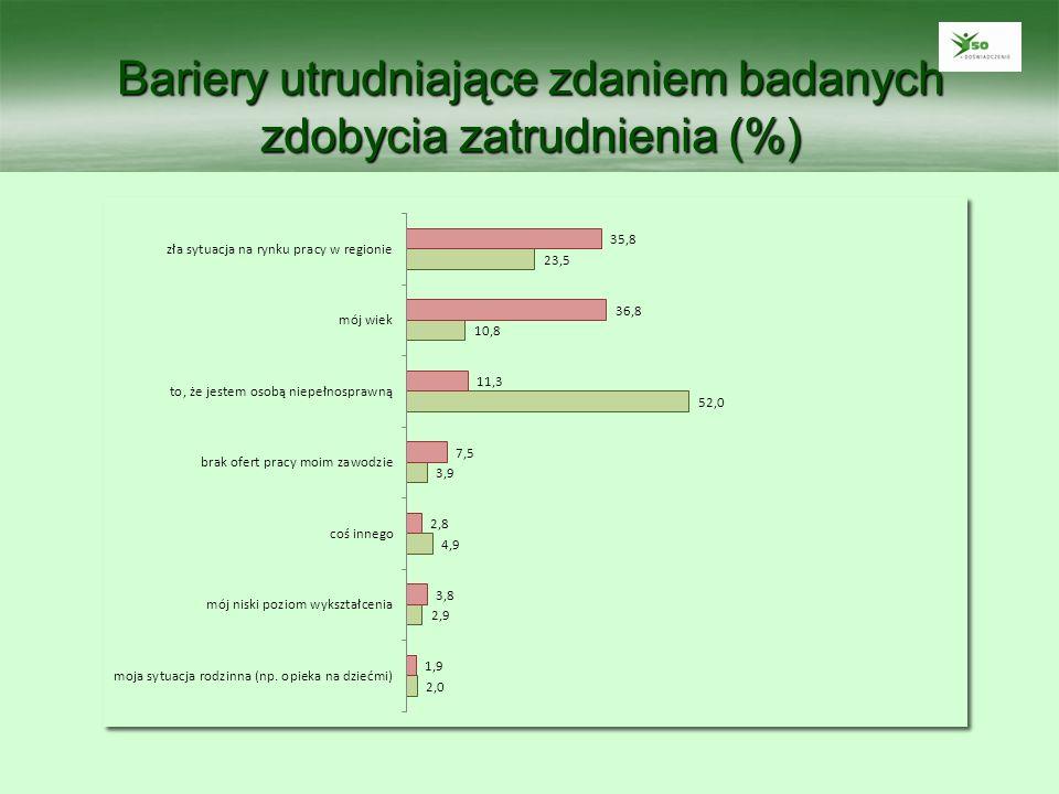 Bariery utrudniające zdaniem badanych zdobycia zatrudnienia (%)
