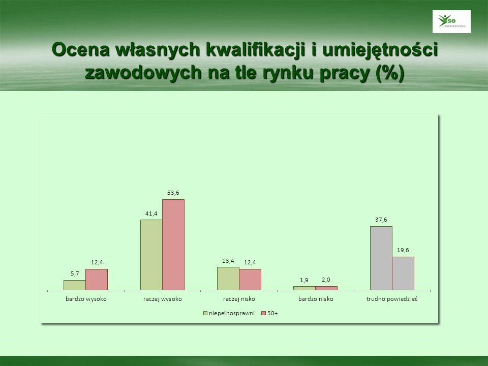 Ocena własnych kwalifikacji i umiejętności zawodowych na tle rynku pracy (%)