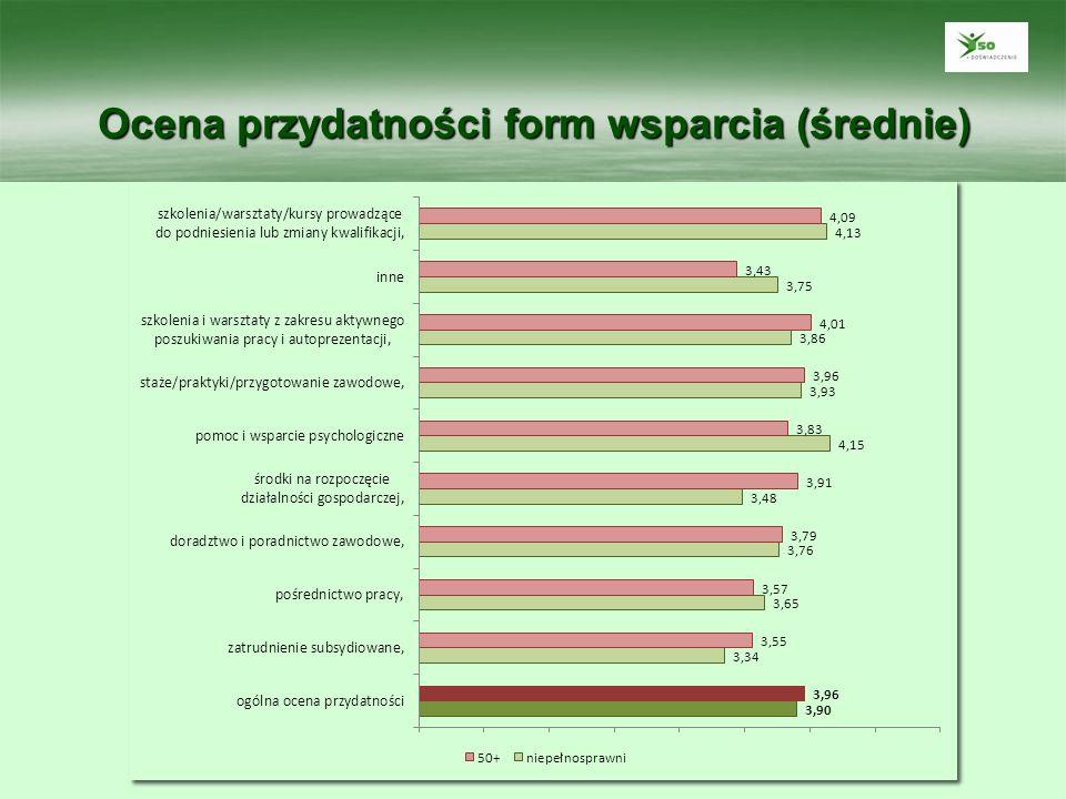 Ocena przydatności form wsparcia (średnie)