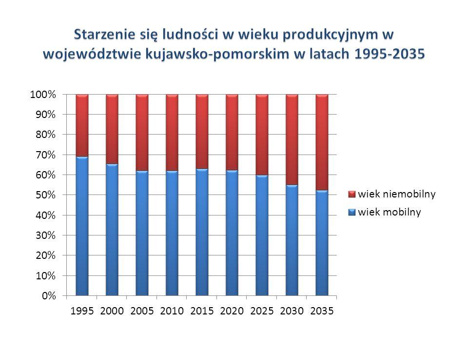 Starzenie się ludności w wieku produkcyjnym w województwie kujawsko-pomorskim w latach 1995-2035