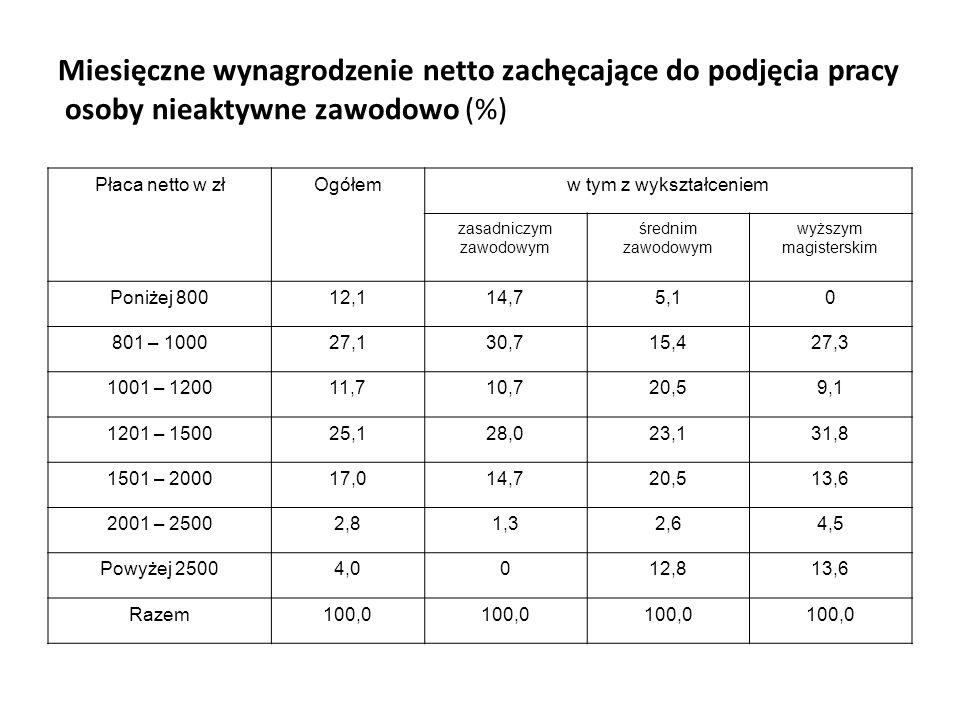 Miesięczne wynagrodzenie netto zachęcające do podjęcia pracy osoby nieaktywne zawodowo (%)