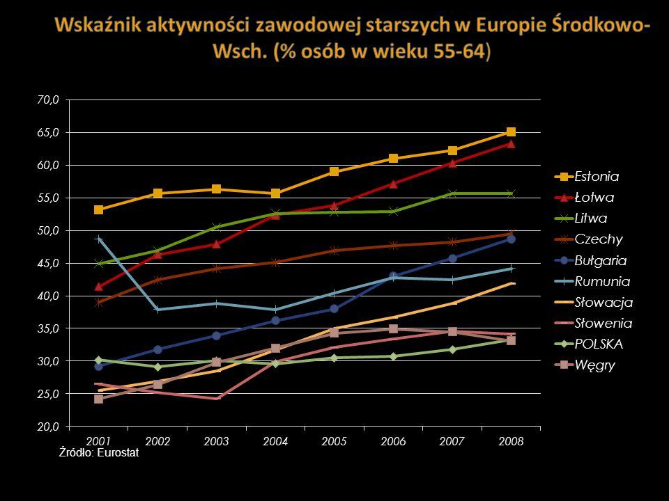 Wskaźnik aktywności zawodowej starszych w Europie Środkowo-Wsch