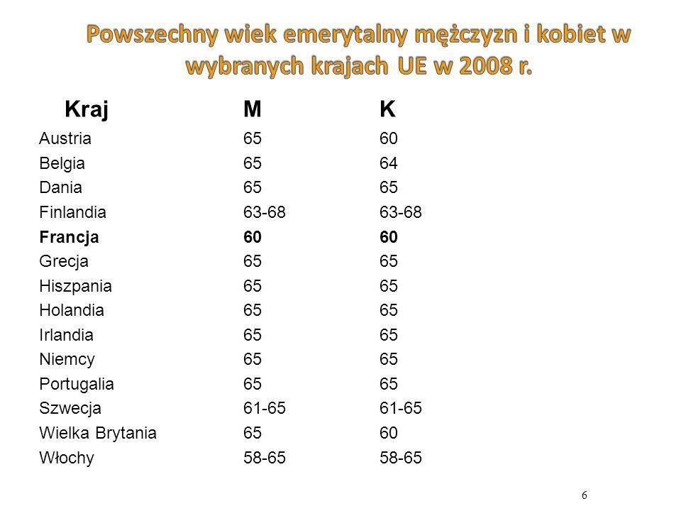 Powszechny wiek emerytalny mężczyzn i kobiet w wybranych krajach UE w 2008 r.