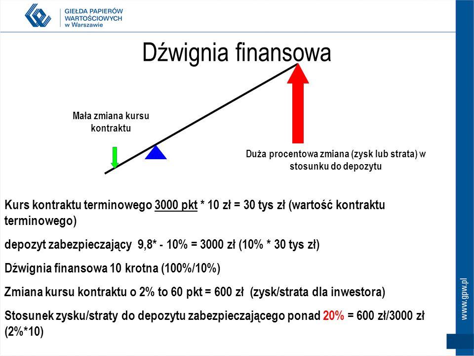 Dźwignia finansowa Mała zmiana kursu kontraktu. Duża procentowa zmiana (zysk lub strata) w stosunku do depozytu.