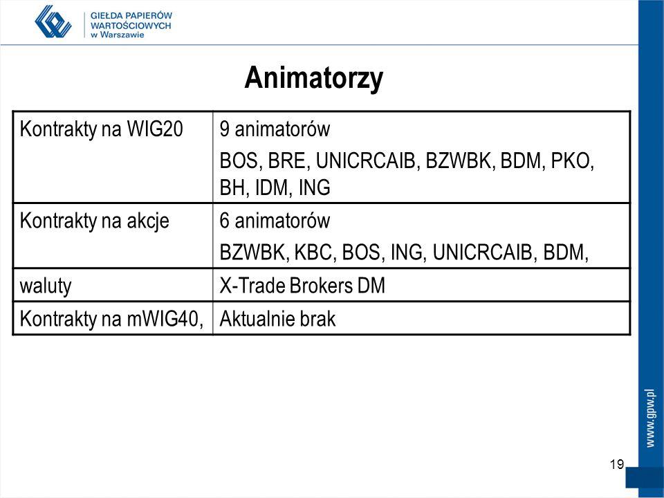 Animatorzy Kontrakty na WIG20 9 animatorów