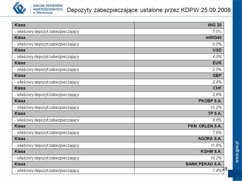 Depozyty zabezpieczające ustalone przez KDPW 25.09.2008