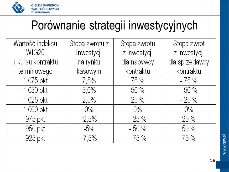 Porównanie strategii inwestycyjnych