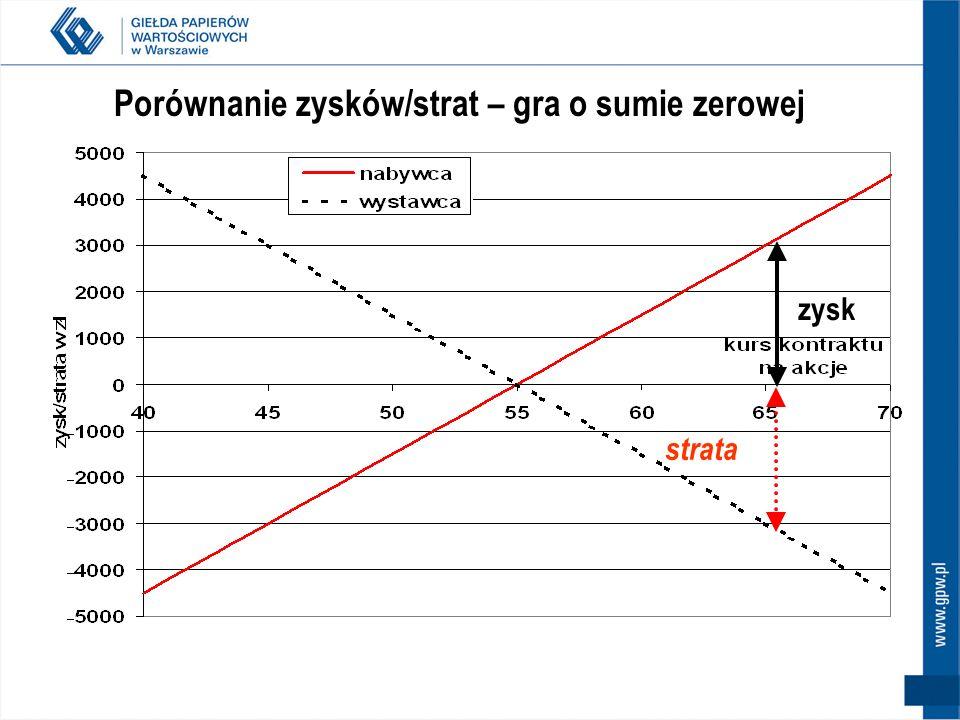 Porównanie zysków/strat – gra o sumie zerowej